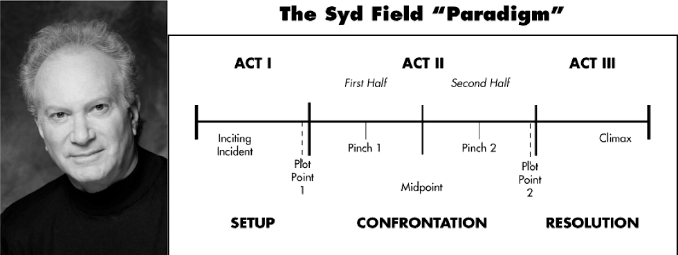 Remembering Syd Field - thescriptblog,com